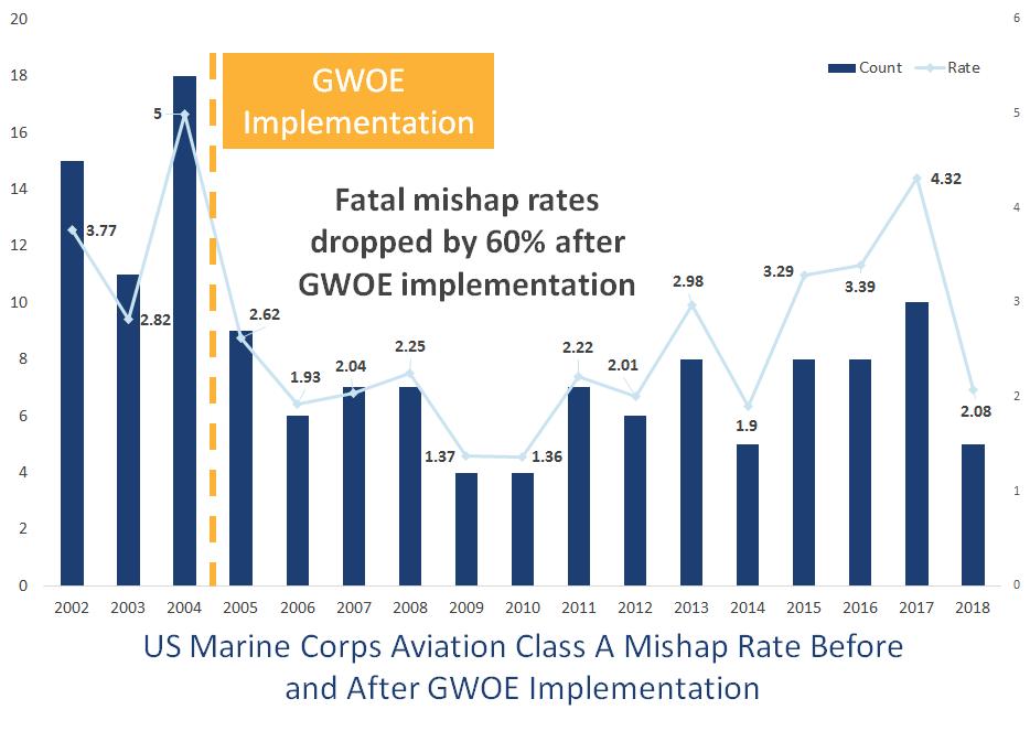 USMC Class A Mishap Rates Graph - NEW colors