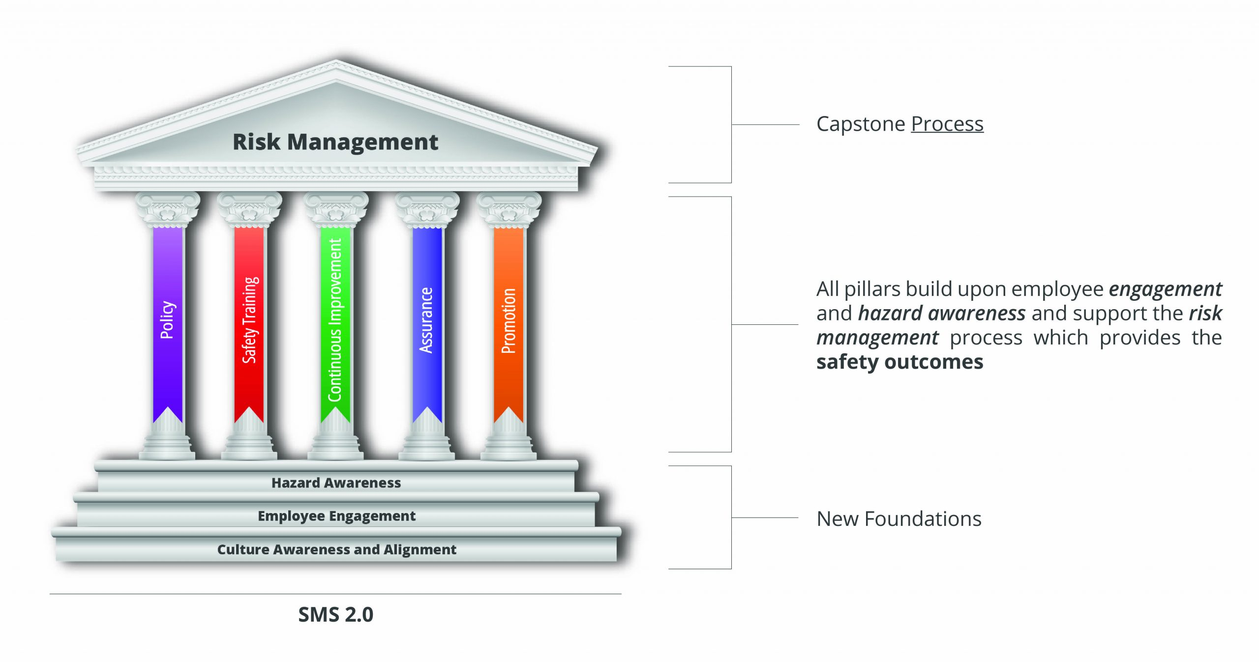 Risk Management Pillars with Labels